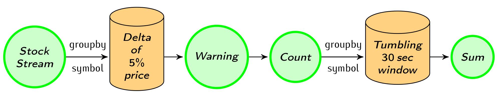Data-driven windowing semantics