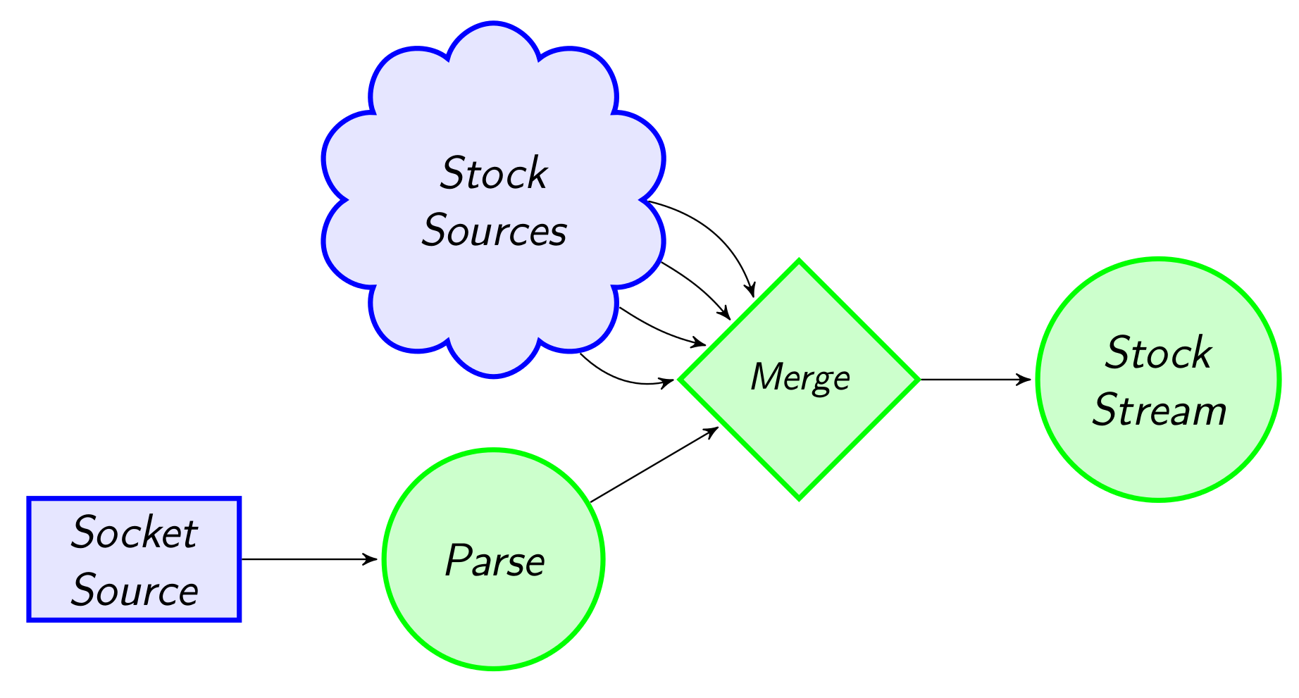 Reading from multiple inputs